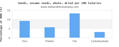 zinc and nutrition facts in sesame seeds per 100 calories