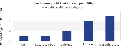 fat and nutrition facts in shiitake mushrooms per 100g