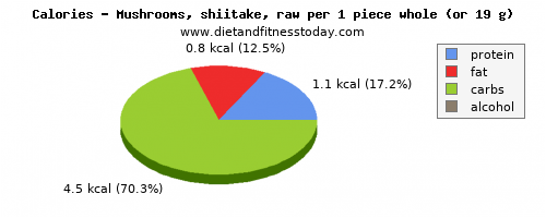 potassium, calories and nutritional content in shiitake mushrooms