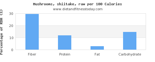 fiber and nutrition facts in shiitake mushrooms per 100 calories