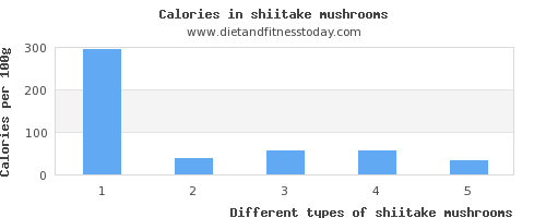 shiitake mushrooms iron per 100g