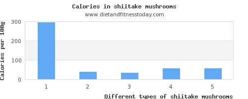 shiitake mushrooms potassium per 100g