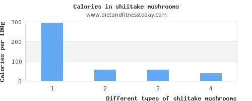 shiitake mushrooms saturated fat per 100g