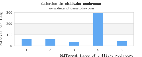 shiitake mushrooms sugar per 100g