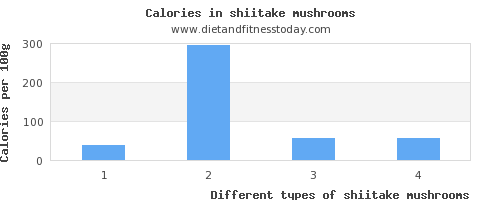 shiitake mushrooms vitamin a per 100g