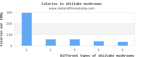 shiitake mushrooms vitamin d per 100g