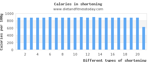 shortening fat per 100g