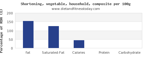 fat and nutrition facts in shortening per 100g
