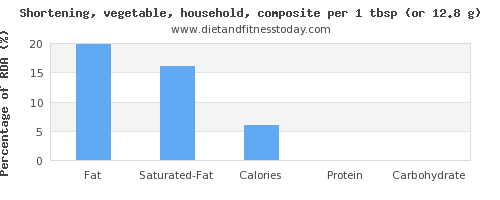 fat and nutritional content in shortening