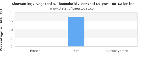 monounsaturated fat and nutrition facts in shortening per 100 calories