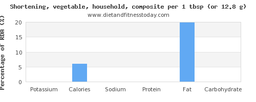 potassium and nutritional content in shortening