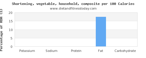 potassium and nutrition facts in shortening per 100 calories