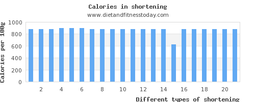shortening saturated fat per 100g