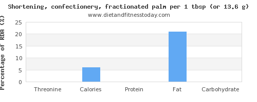 threonine and nutritional content in shortening