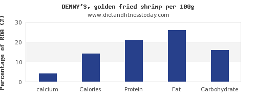 calcium and nutrition facts in shrimp per 100g