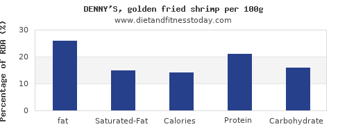 fat and nutrition facts in shrimp per 100g