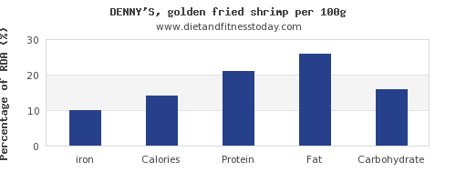 iron and nutrition facts in shrimp per 100g