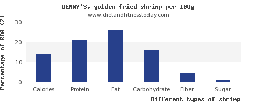nutritional value and nutrition facts in shrimp per 100g