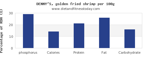 phosphorus and nutrition facts in shrimp per 100g
