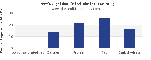 polyunsaturated fat and nutrition facts in shrimp per 100g