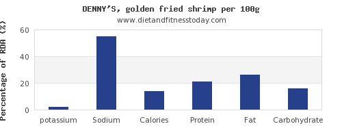 potassium and nutrition facts in shrimp per 100g