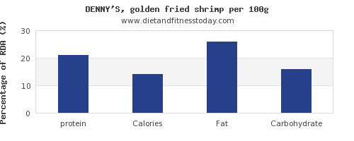 protein and nutrition facts in shrimp per 100g