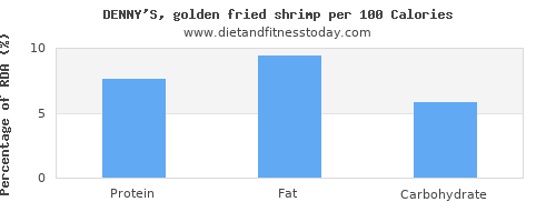 selenium and nutrition facts in shrimp per 100 calories