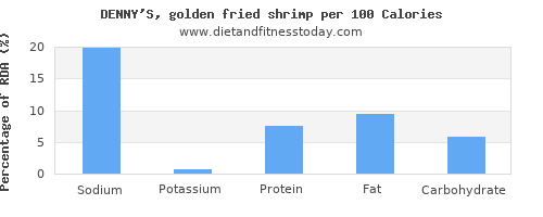 sodium and nutrition facts in shrimp per 100 calories