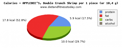 sugar, calories and nutritional content in shrimp