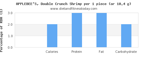 sugar and nutritional content in shrimp