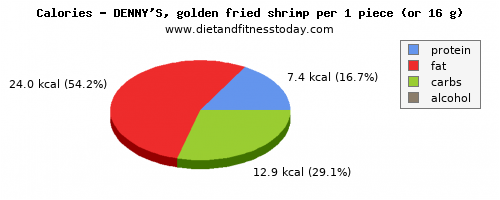 vitamin a, calories and nutritional content in shrimp