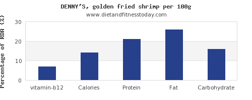 vitamin b12 and nutrition facts in shrimp per 100g