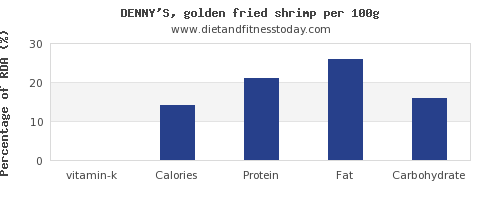 vitamin k and nutrition facts in shrimp per 100g