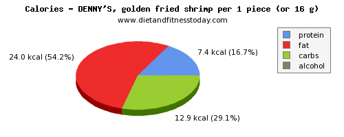 water, calories and nutritional content in shrimp