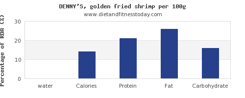 water and nutrition facts in shrimp per 100g