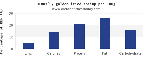 zinc and nutrition facts in shrimp per 100g