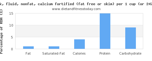 fat and nutritional content in skim milk