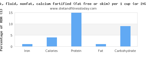iron and nutritional content in skim milk