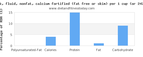 polyunsaturated fat and nutritional content in skim milk