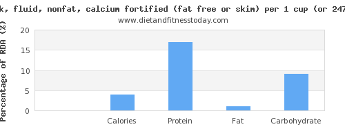 riboflavin and nutritional content in skim milk