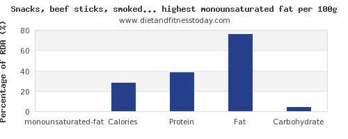 monounsaturated fat and nutrition facts in snacks high in mono unsaturated fat per 100g