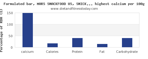 calcium and nutrition facts in snacks per 100g
