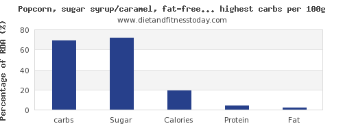 carbs and nutrition facts in snacks per 100g