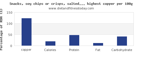 copper and nutrition facts in snacks per 100g