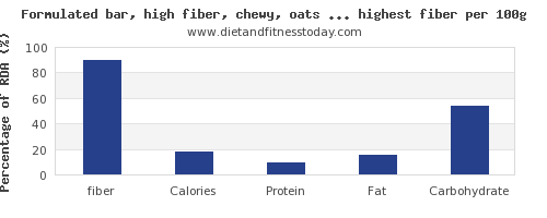 fiber and nutrition facts in snacks per 100g