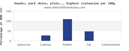 isoleucine and nutrition facts in snacks per 100g