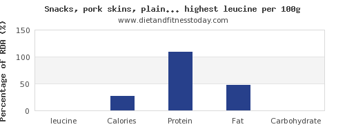 leucine and nutrition facts in snacks per 100g