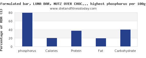 phosphorus and nutrition facts in snacks per 100g
