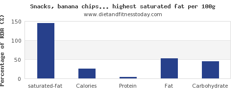 saturated fat and nutrition facts in snacks per 100g