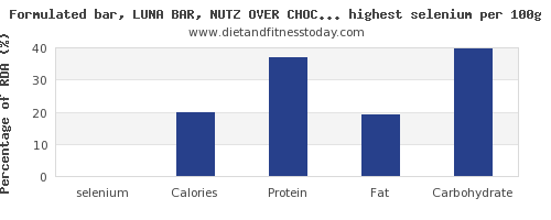 selenium and nutrition facts in snacks per 100g